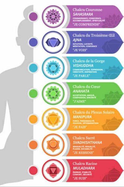 explication 7 chakras