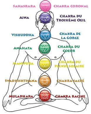 représentation des 7 chakras