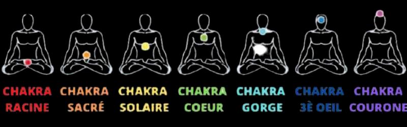 emplacement des chakras