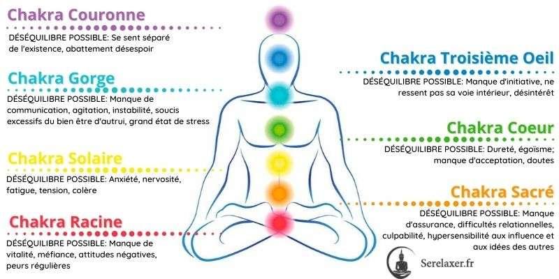 explication déséquilibre des chakras