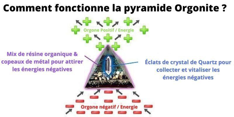 Comment fonctionne la pyramide Orgonite?