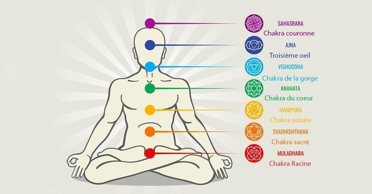 tableau représentant les 7 chakras