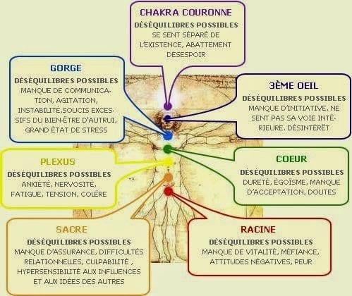 explication des déséquilibres des chakras